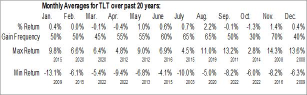 Monthly Seasonal iShares 20+ Year Treasury Bond ETF (NASD:TLT)