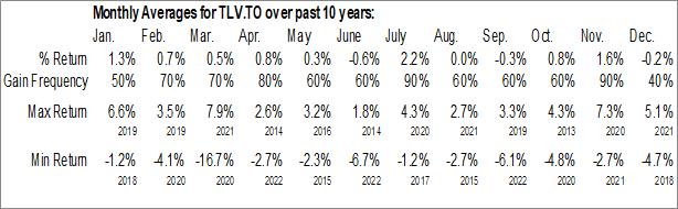 Monthly Seasonal Invesco S&P/TSX Composite Low Volatility Index ETF (TSE:TLV.TO)