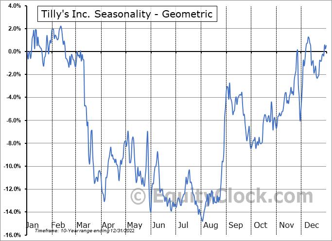 Tilly's Inc. (NYSE:TLYS) Seasonality