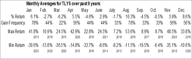 Monthly Seasonal Tilly's Inc. (NYSE:TLYS)