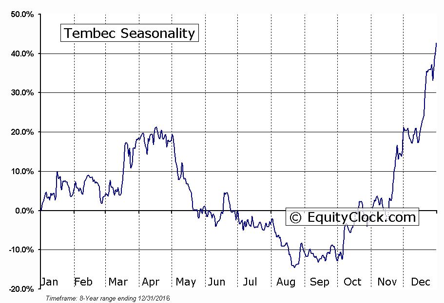 Tembec (TSE:TMB) Seasonal Chart