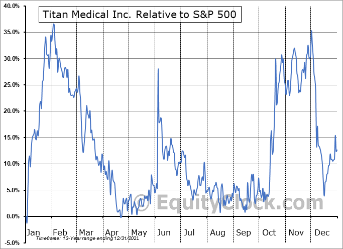 TMD.TO Relative to the S&P 500