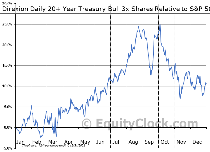 TMF Relative to the S&P 500