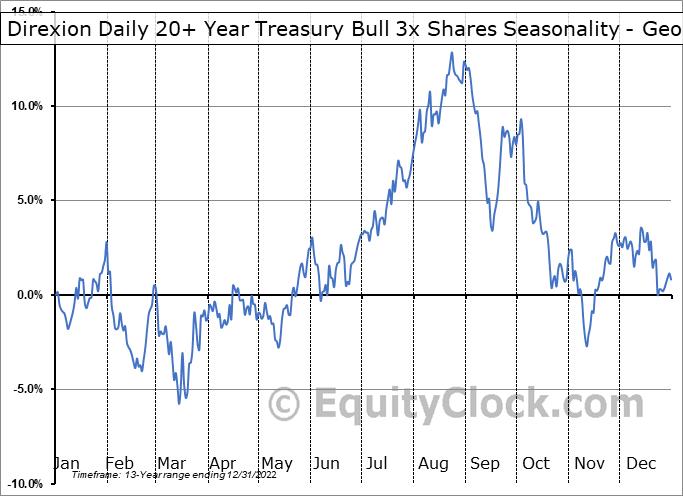 Direxion Daily 20+ Year Treasury Bull 3x Shares (NYSE:TMF) Seasonality