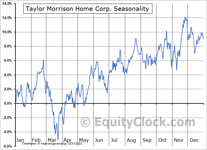 Taylor Morrison Home Corp. (NYSE:TMHC) Seasonality