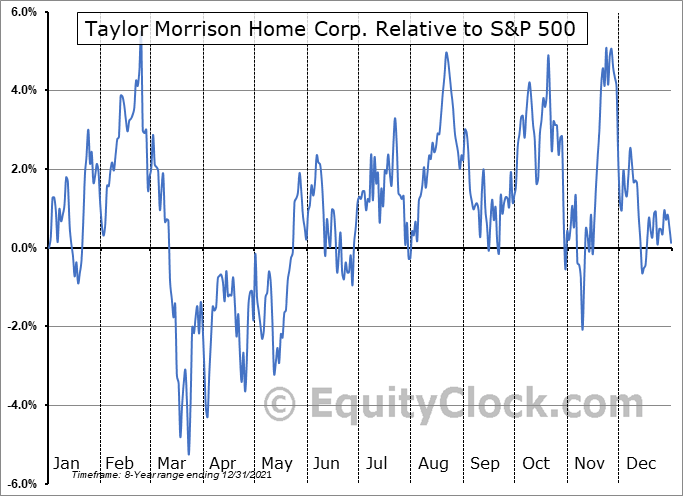 TMHC Relative to the S&P 500