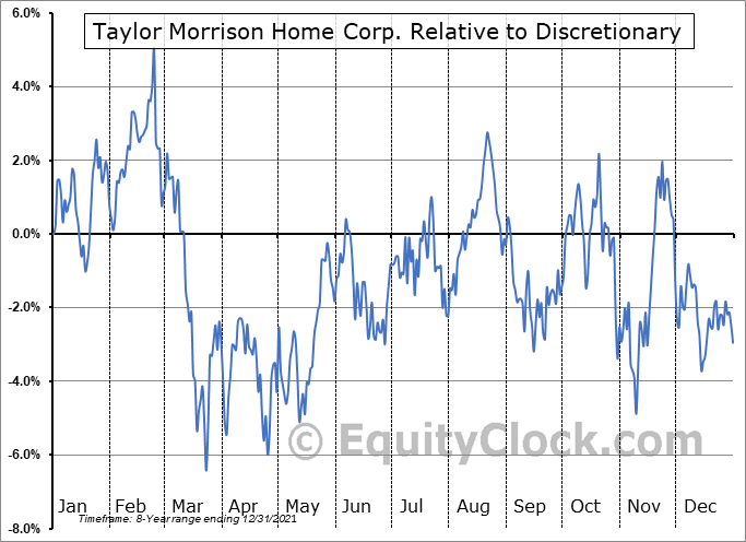 TMHC Relative to the Sector