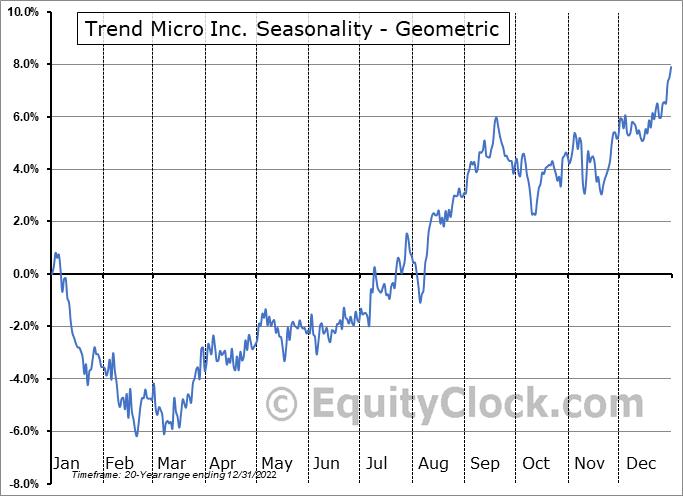 Trend Micro Inc. (OTCMKT:TMICY) Seasonality