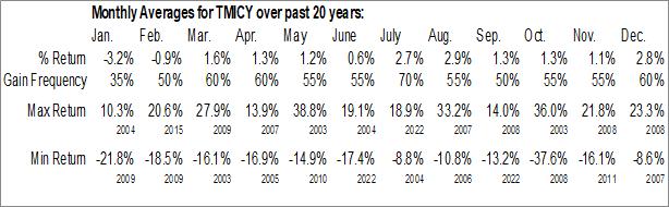 Monthly Seasonal Trend Micro Inc. (OTCMKT:TMICY)