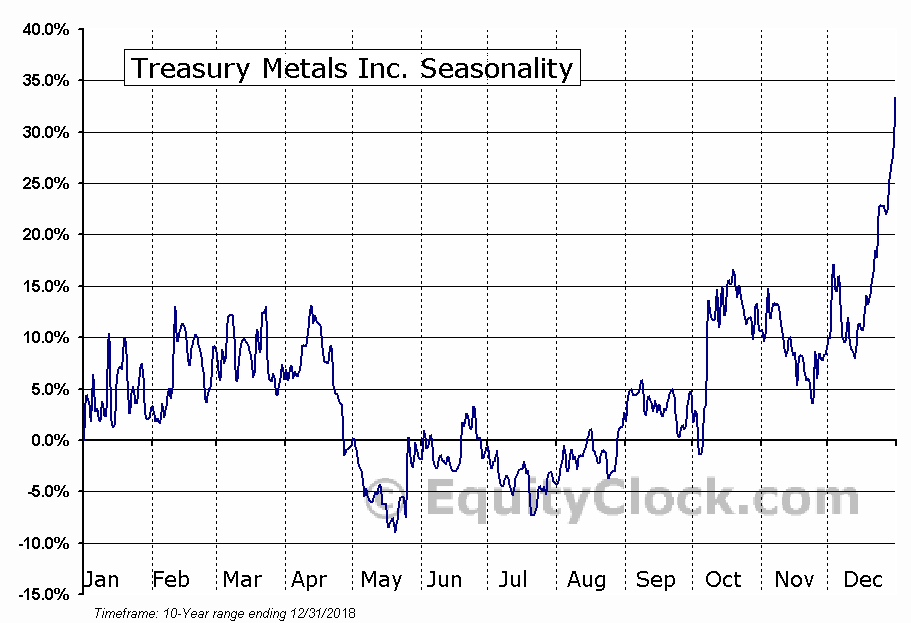 Treasury Metals Inc. (TSE:TML.TO) Seasonal Chart