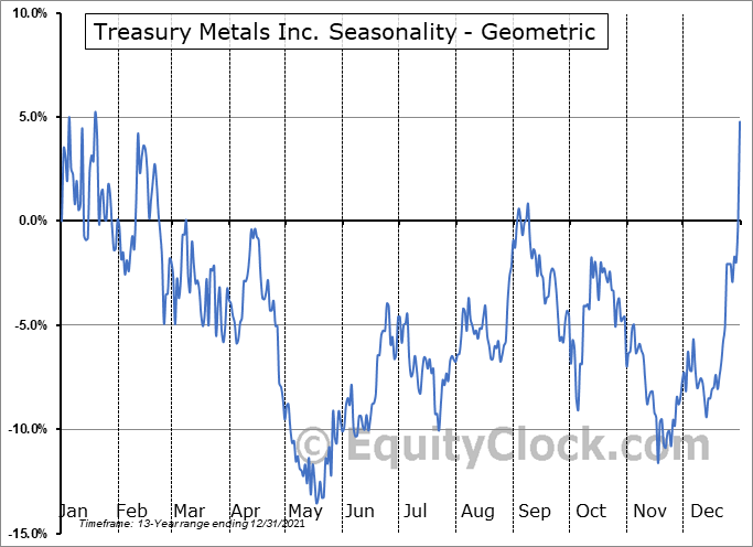 Treasury Metals Inc. (TSE:TML.TO) Seasonality
