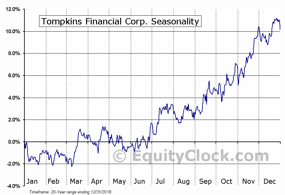 Tompkins Financial Corp. (AMEX:TMP) Seasonal Chart