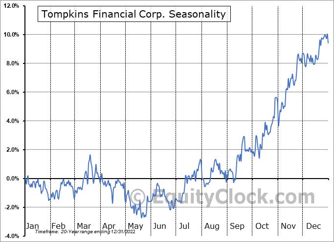 Tompkins Financial Corp. (AMEX:TMP) Seasonal Chart