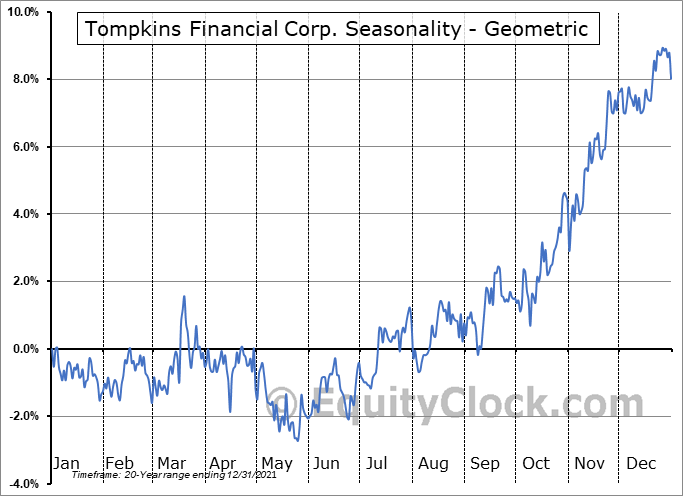 Tompkins Financial Corp. (AMEX:TMP) Seasonality