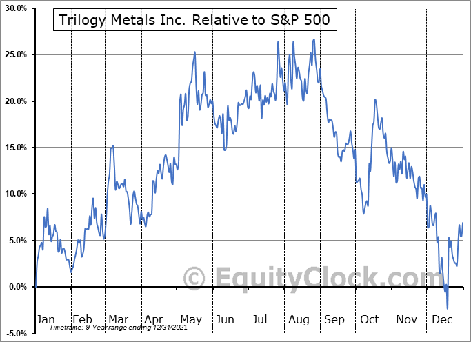 TMQ.TO Relative to the S&P 500