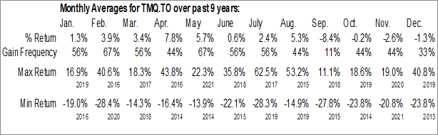 Monthly Seasonal Trilogy Metals Inc. (TSE:TMQ.TO)
