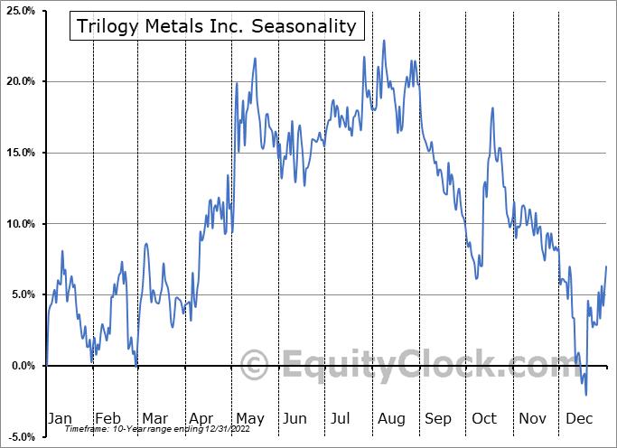 Trilogy Metals Inc. (AMEX:TMQ) Seasonality