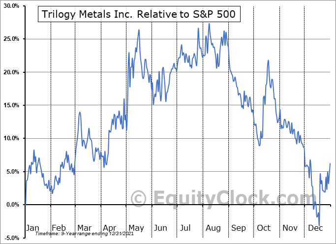 TMQ Relative to the S&P 500