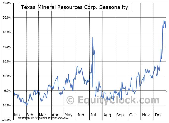 Texas Mineral Resources Corp. (OTCMKT:TMRC) Seasonality