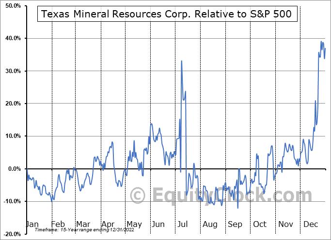 TMRC Relative to the S&P 500