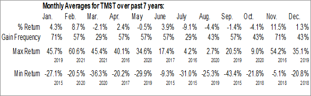 Monthly Seasonal Timken Steel Corp. (NYSE:TMST)