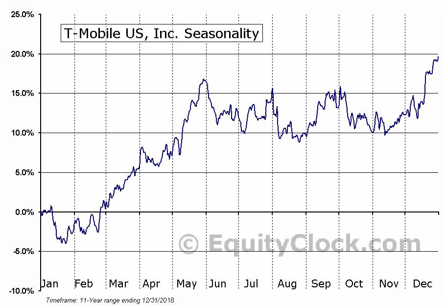 T-Mobile US, Inc. (NASD:TMUS) Seasonal Chart