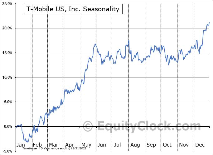 T-Mobile US, Inc. Seasonal Chart