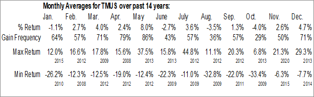 Monthly Seasonal T-Mobile US, Inc. (NASD:TMUS)