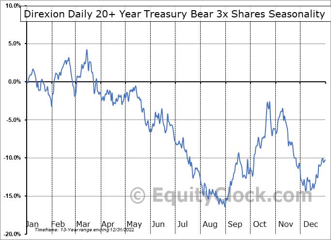 Direxion Daily 20+ Year Treasury Bear 3x Shares (NYSE:TMV) Seasonal Chart
