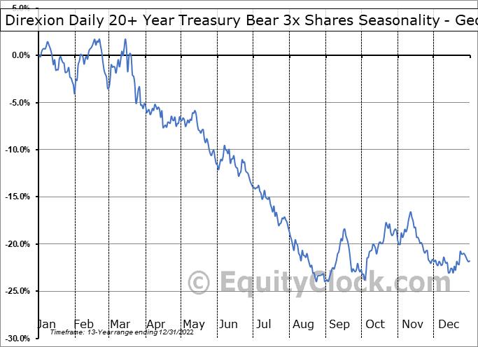 Direxion Daily 20+ Year Treasury Bear 3x Shares (NYSE:TMV) Seasonality