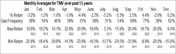 Monthly Seasonal Direxion Daily 20+ Year Treasury Bear 3x Shares (NYSE:TMV)