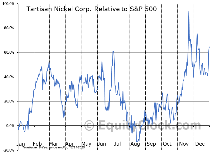 TN.CA Relative to the S&P 500