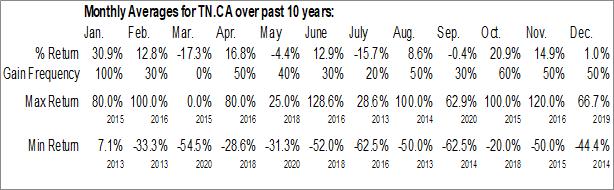 Monthly Seasonal Tartisan Nickel Corp. (CSE:TN.CA)