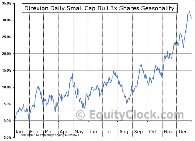 Direxion Daily Small Cap Bull 3x Shares (NYSE:TNA) Seasonality