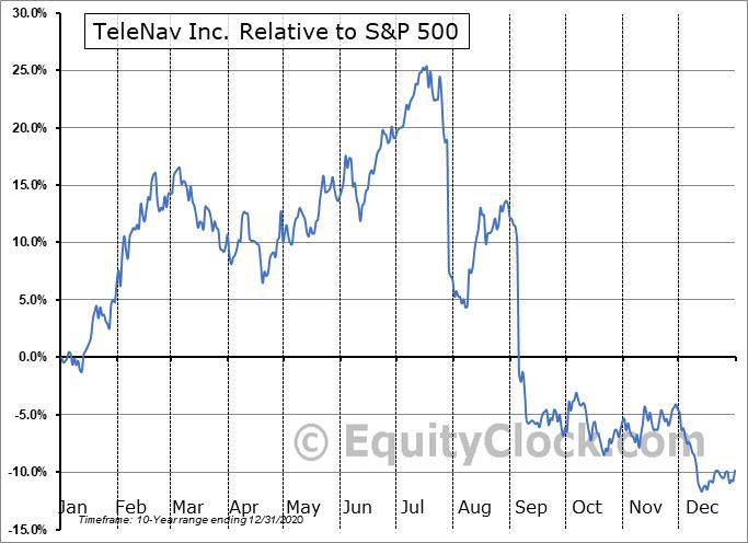 TNAV Relative to the S&P 500