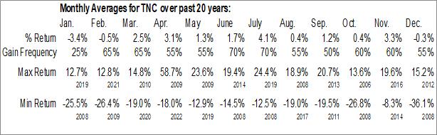 Monthly Seasonal Tennant Co. (NYSE:TNC)
