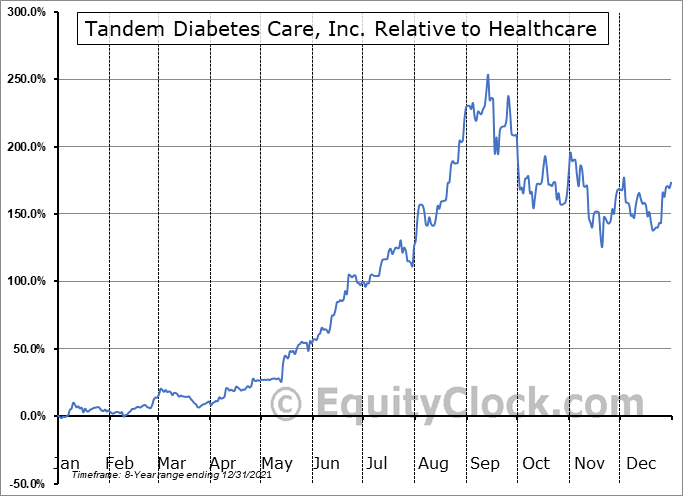 TNDM Relative to the Sector