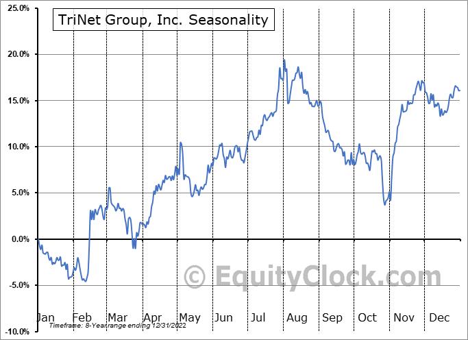 TriNet Group, Inc. Seasonal Chart