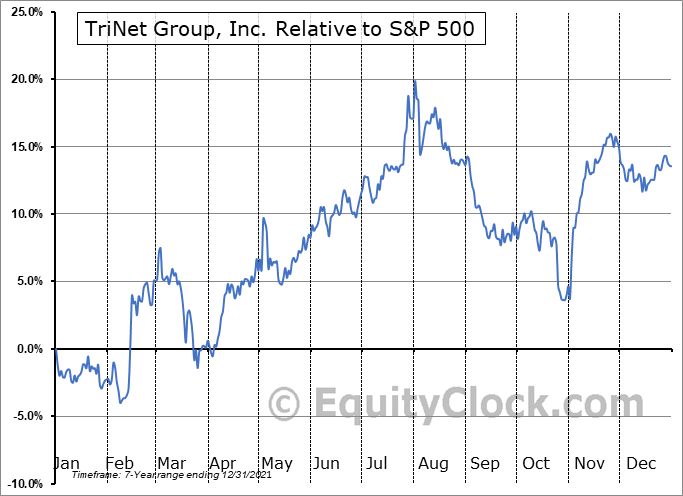 TNET Relative to the S&P 500