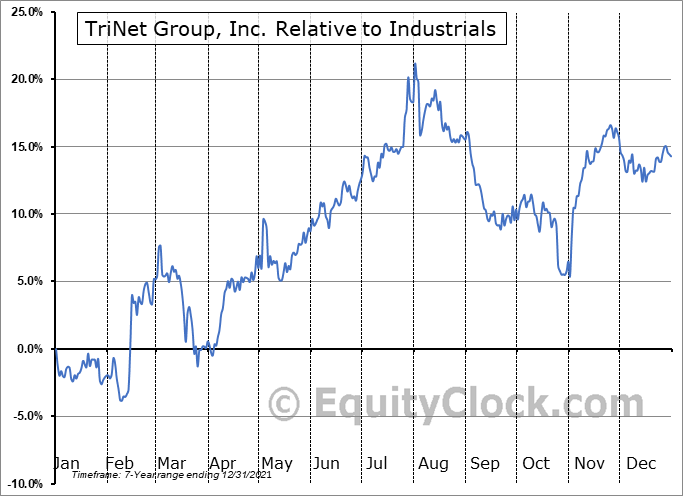 TNET Relative to the Sector