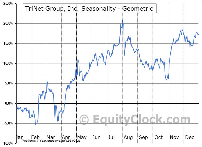 TriNet Group, Inc. (NYSE:TNET) Seasonality