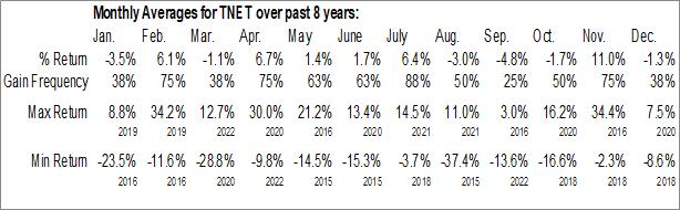 Monthly Seasonal TriNet Group, Inc. (NYSE:TNET)