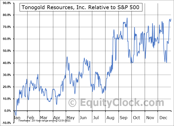 TNGL Relative to the S&P 500