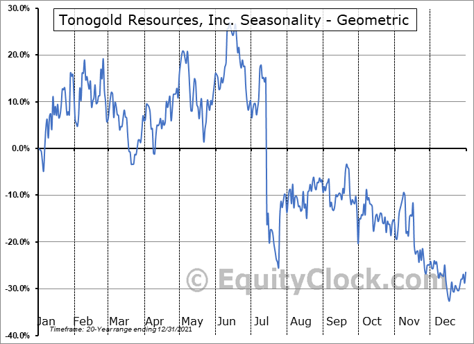 Tonogold Resources, Inc. (OTCMKT:TNGL) Seasonality
