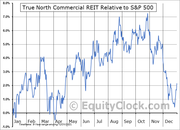 TNT-UN.TO Relative to the S&P 500