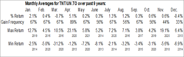 Monthly Seasonal True North Commercial REIT (TSE:TNT/UN.TO)