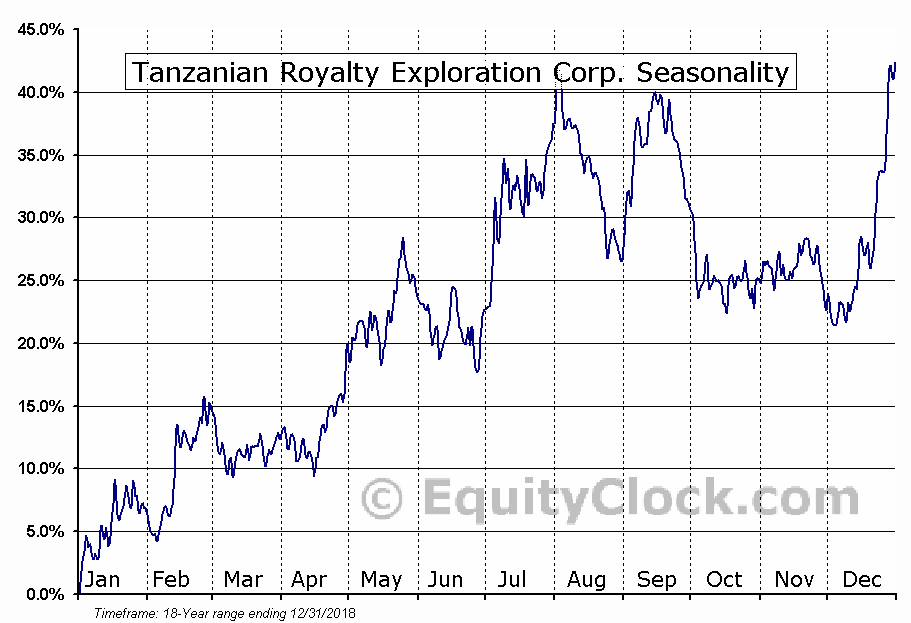 Tanzanian Royalty Exploration Corp. (TSE:TNX.TO) Seasonal Chart