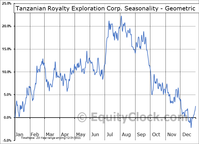 Tanzanian Royalty Exploration Corp. (TSE:TNX.TO) Seasonality