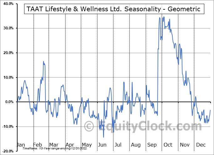 TAAT Lifestyle & Wellness Ltd. (OTCMKT:TOBAF) Seasonality
