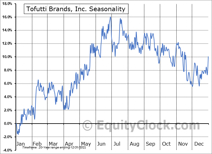 Tofutti Brands, Inc. (OTCMKT:TOFB) Seasonality